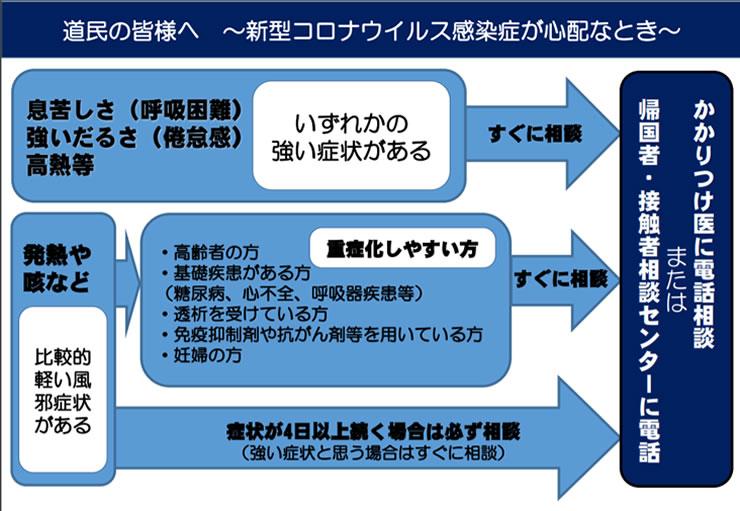 北海道民の皆様へ新型コロナウイルス感染症が心配なとき