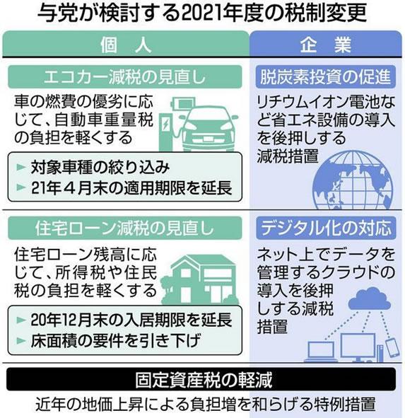 中川郁子(ゆうこ)が解説する与党が検討する2021年度の税制変更