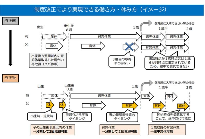 制度改正により実現できる働き方・休み方(イメージ)