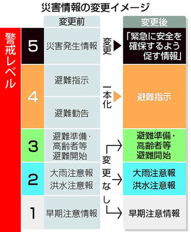 災害情報の変更イメージ